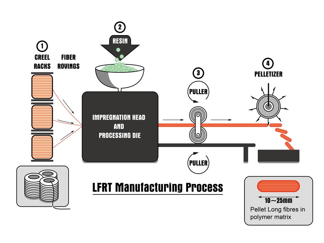 長纖維增強複合材料(LFRT)製造流程